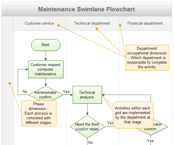 the 3 best types of flowcharts to manage workflow rh gravityflow io Business Process Workflow Nursing Workflow Process