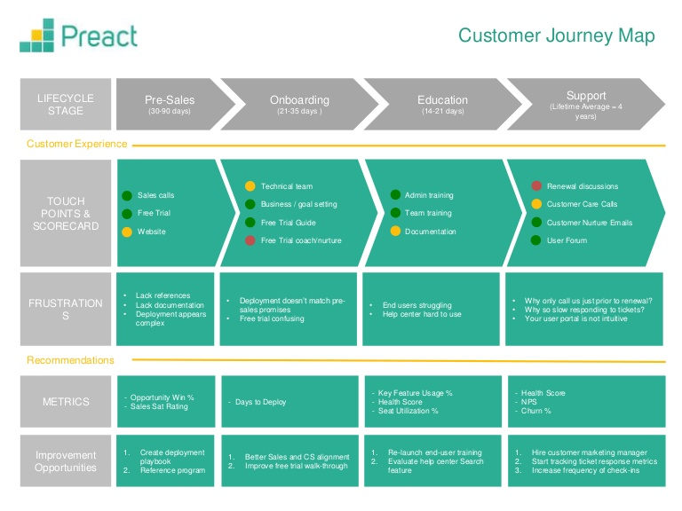 Why A Customer Journey Map Is Essential For Your Workflow Diagrams - Workflow mapping template