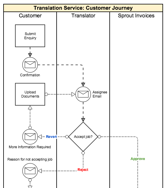 Why A Customer Journey Map Is Essential For Your Workflow Diagrams