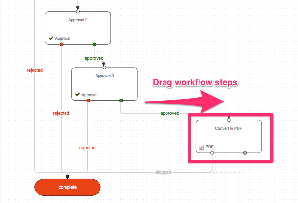 Gravity flow flowchart extension
