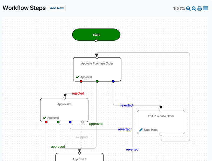 Gravity Flow: Business Process Automation with WordPress
