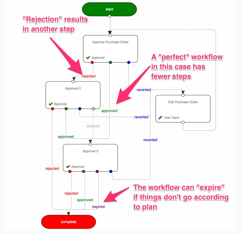 Workflow automation best practices