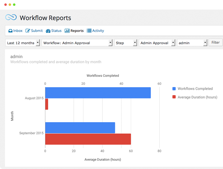 Workflow Reports graph